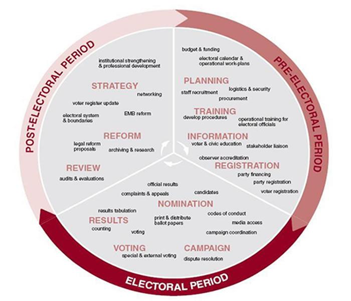 Description: Electoral Cycle