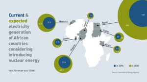 Read more about the article Africa; Where are we in Nuclear Power? Are we Ready for Nuclear Energy?