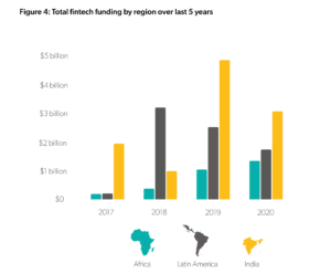 Read more about the article NIBOX: Payments, Lending and Neobanks Rule Fintechs in Emerging Markets