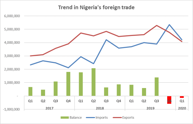 You are currently viewing Nigeria spends $1.24bn on food imports despite Buhari's forex ban